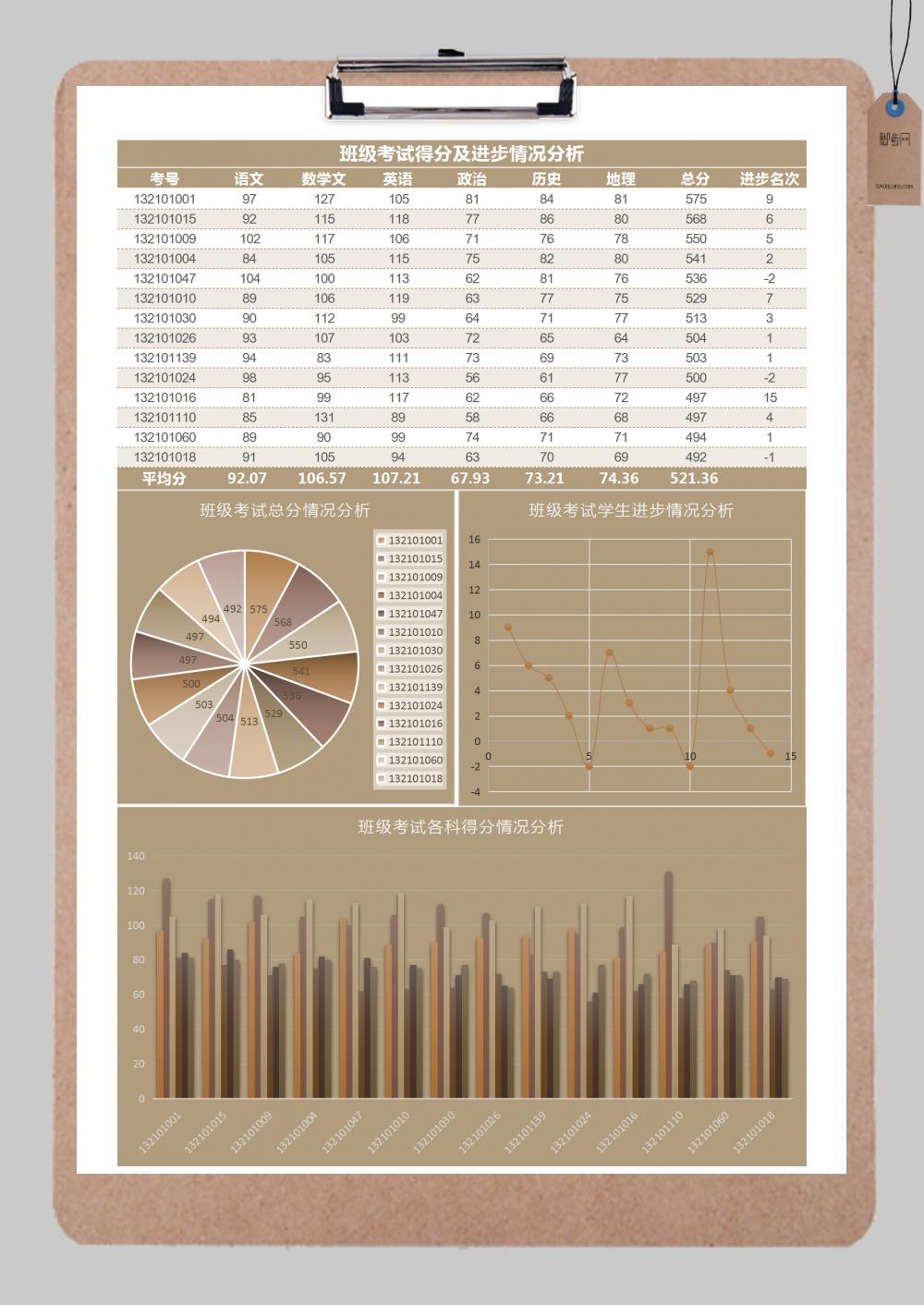 学生考试进步情况分析excel模板