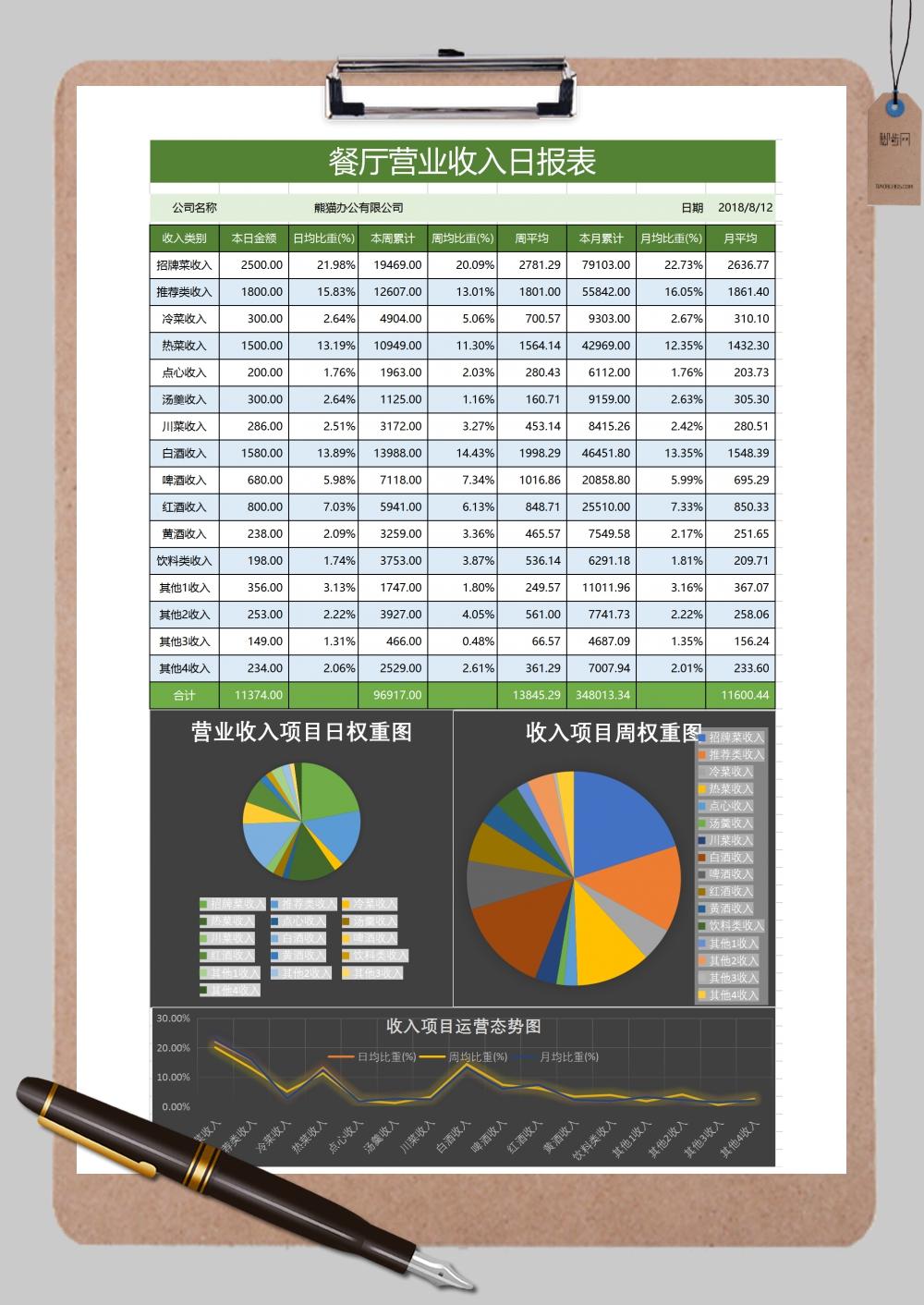 餐厅营业收入日报表分析Excel模板
