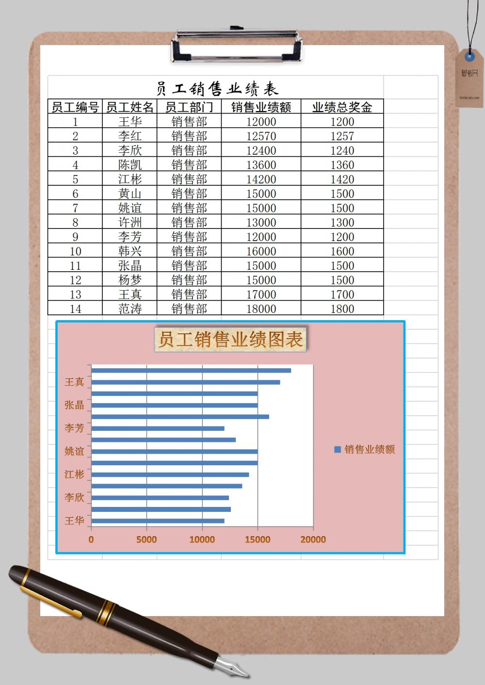 员工销售业绩表对比图Excel模板